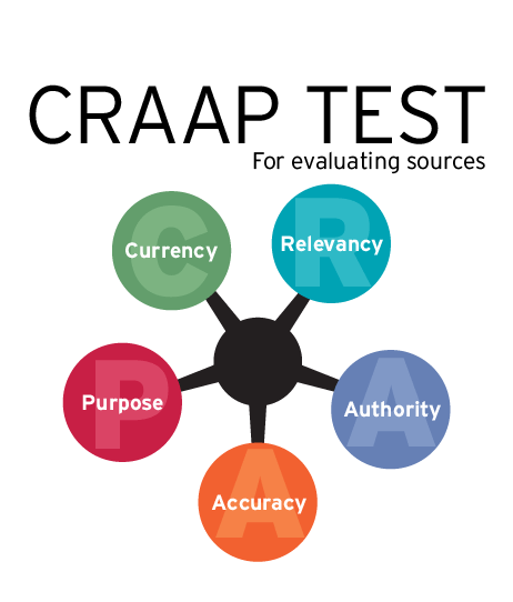 Diagram indicating the steps in the CRAAP test: Currency, Relevancy, Authority, Accuracy, Purpose