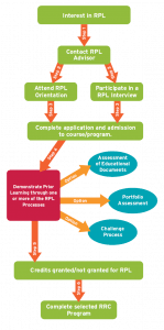 RPL Process Flow Chart