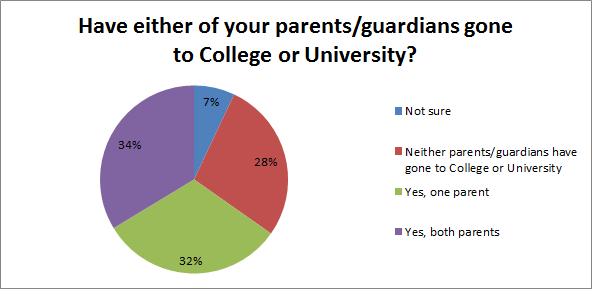 Paths Parents Post-Sec