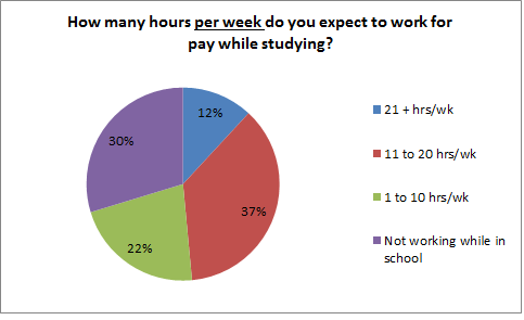 Paths Working Habits