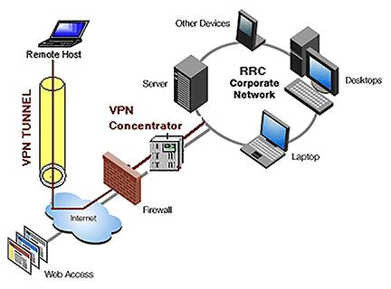 remote host and vpn tunnel illustration