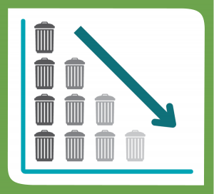 Reducing the amount of waste generated. A graph depcting fewer and fewer garbage cans.