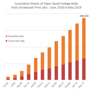 Graph showing the cumulative sheets of paper saved College-wide from unreleased print jobs from by month June 2018 to May 2019. The number for sheets of paper saved over the year is 188,103.