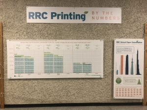 "Display in the Library Hallway at NDC titled ""RRC Printing by the Numbers"". It shows the total staff and student paper consumption by term - which has decreased every year - since September 2017."