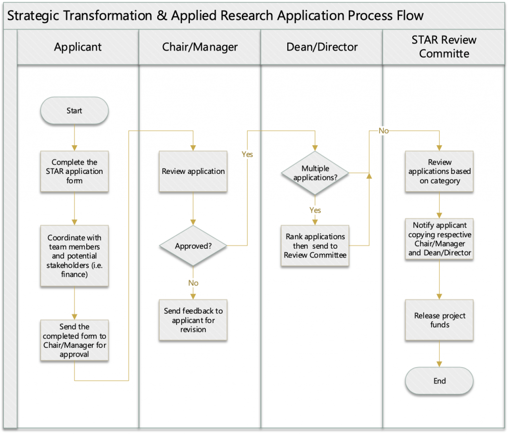 STAR fund process flow chart