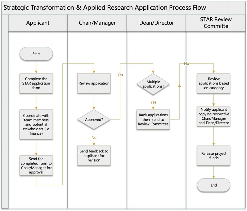 STAR fund process flow chart