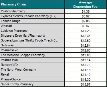 Prescription Drug Coverage : Red River College: Human Resources