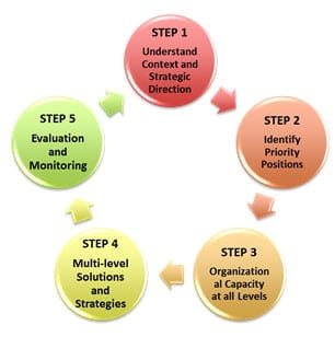 Five steps for succession planning